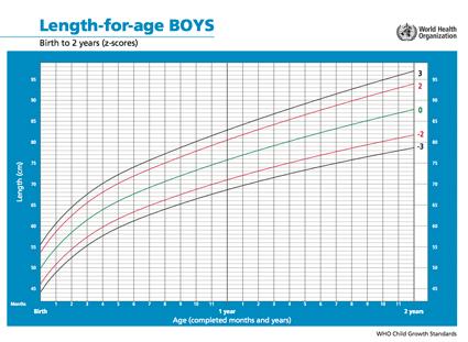 Lengte van kinderen tot 1 jaar